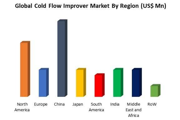global cold flow improver market by region
