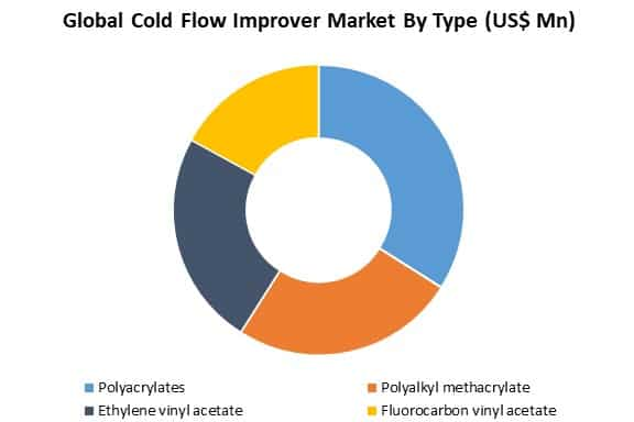 global cold flow improver market by type
