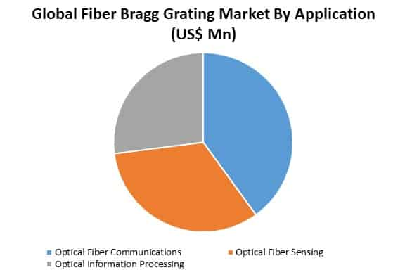 global fiber bragg grating market by application