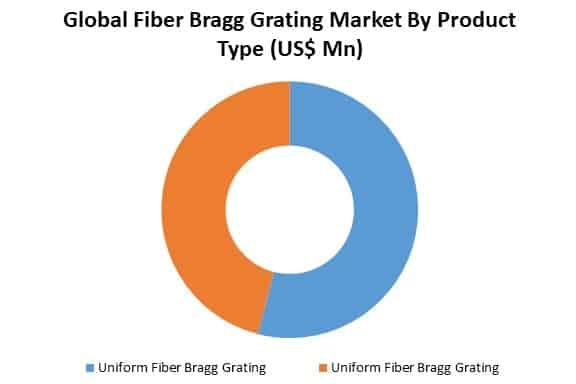 global fiber bragg grating market by product type
