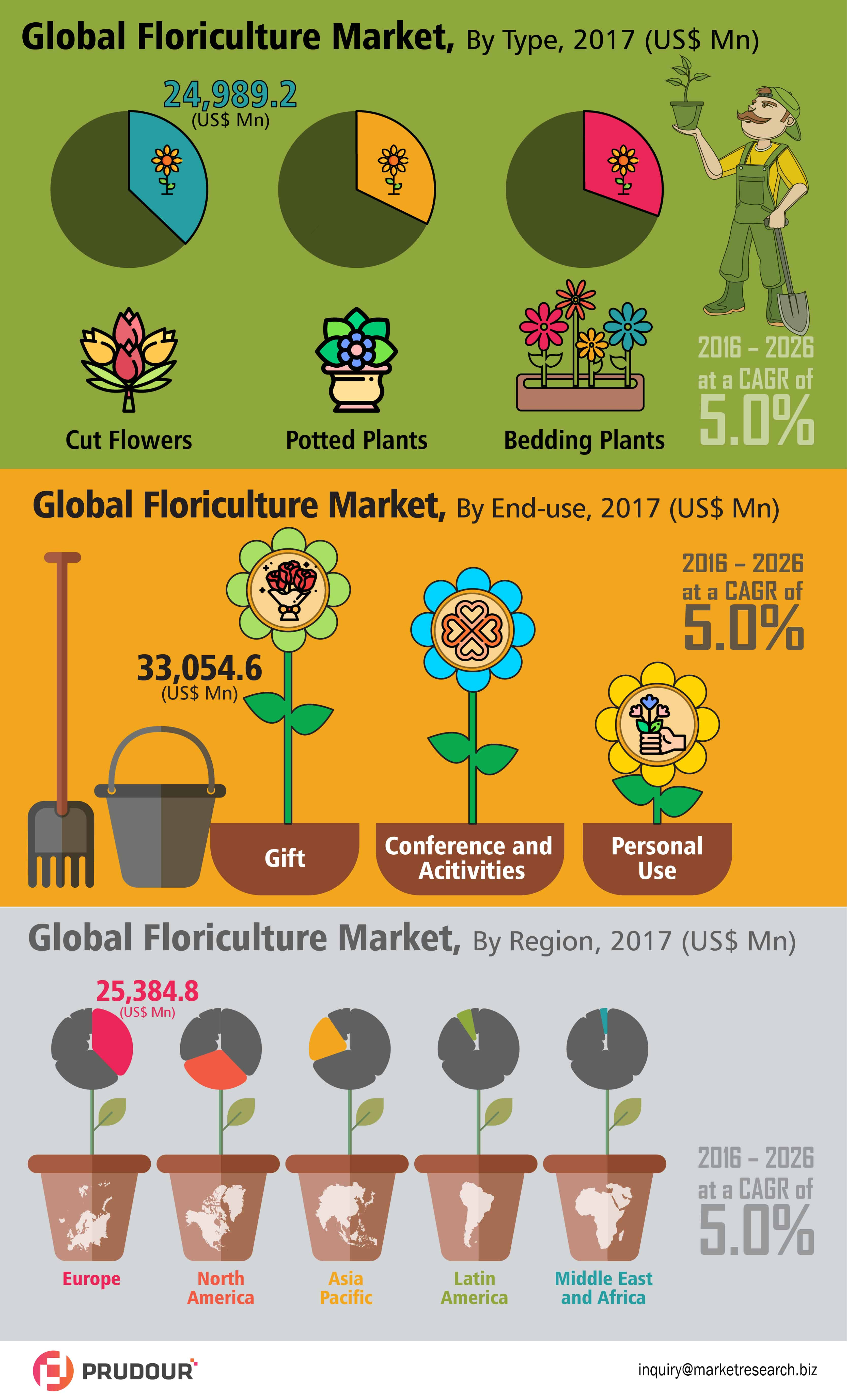 global floriculture market