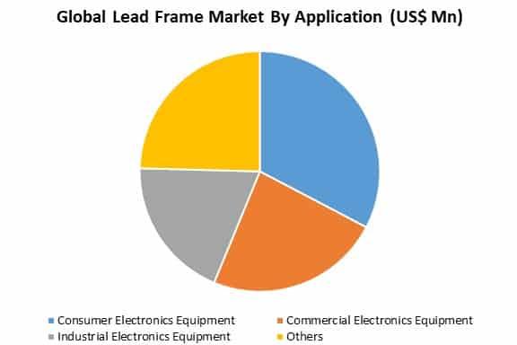 global lead frame market by application