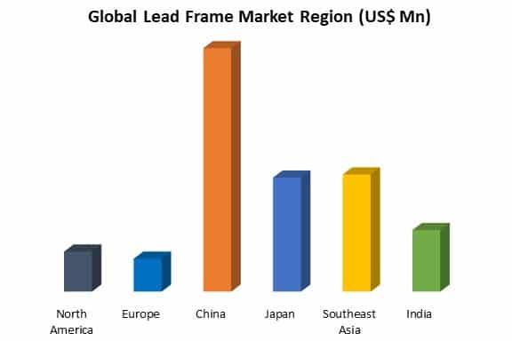 global lead frame market by region