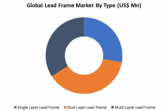 global lead frame market by type
