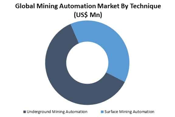 global mining automation market by technique