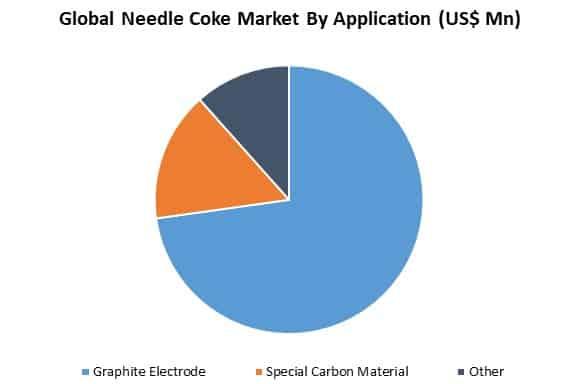 global needle coke market by application