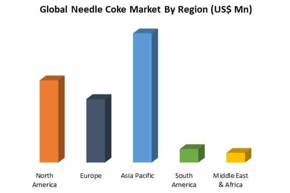 global needle coke market by region