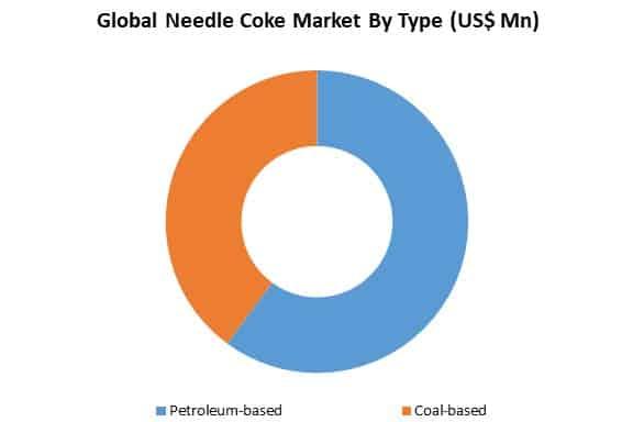 global needle coke market by type