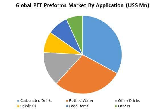 global pet preforms market by application