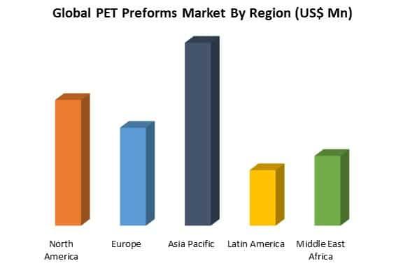 global pet preforms market by region