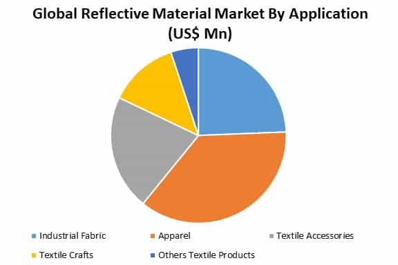 global reflective material market by application