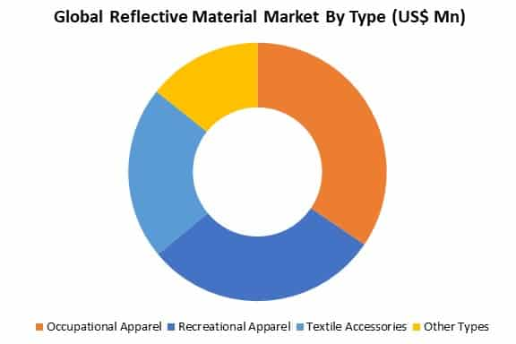 global reflective material market by type