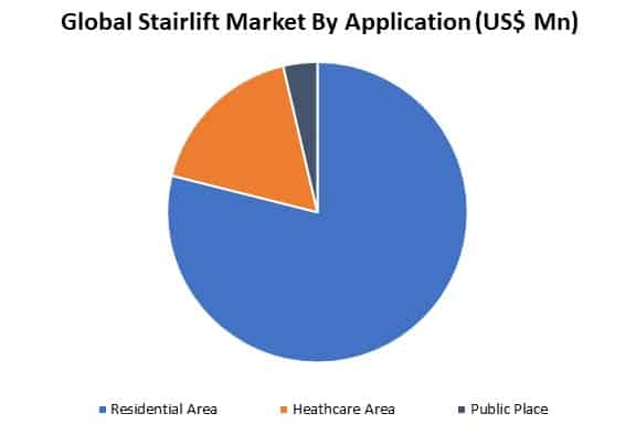 global stairlift market by application