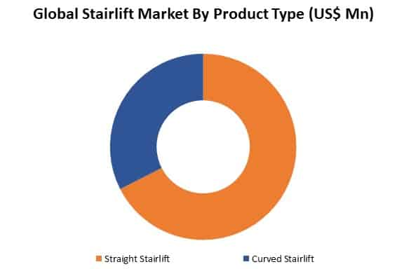 global stairlift market by product
