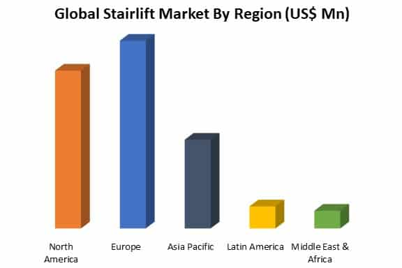 global stairlift market by region