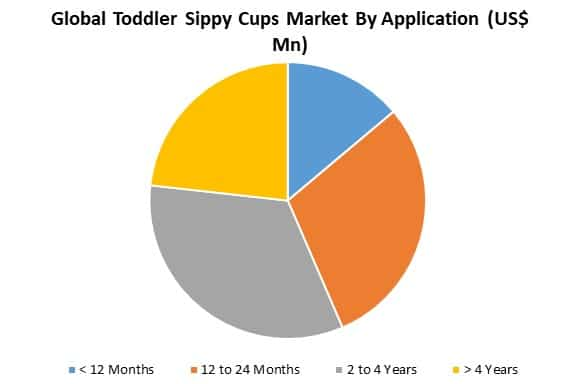 global toddler sippy cups market by application