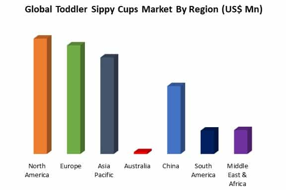 global toddler sippy cups market by region