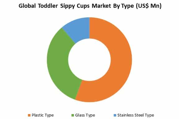 global toddler sippy cups market by type