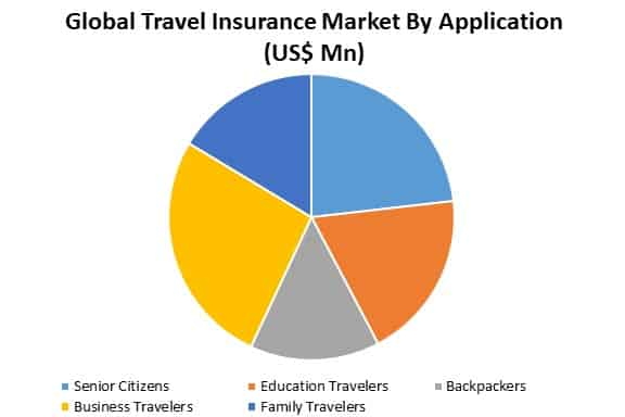 global travel insurance market by application