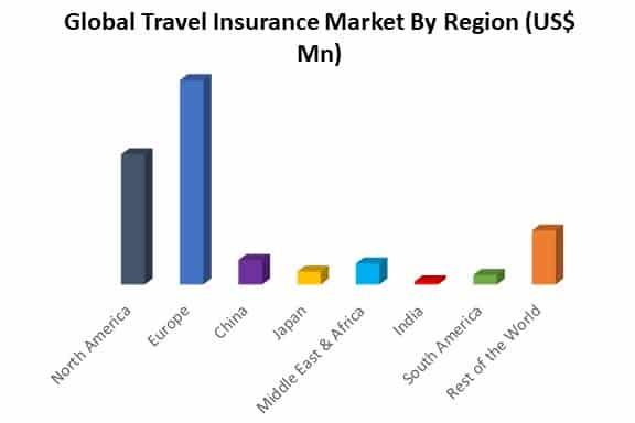 global travel insurance market by region