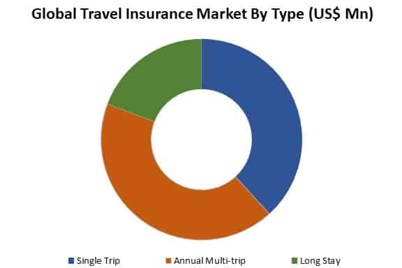 global travel insurance market by type