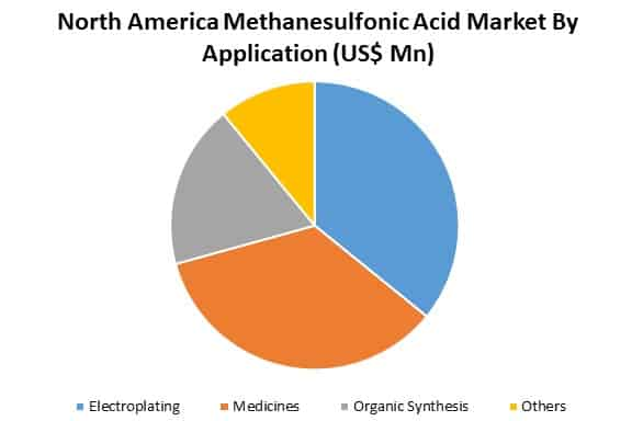 north america methane sulfonic acid market by application