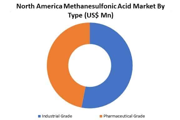 north america methane sulfonic acid market by type