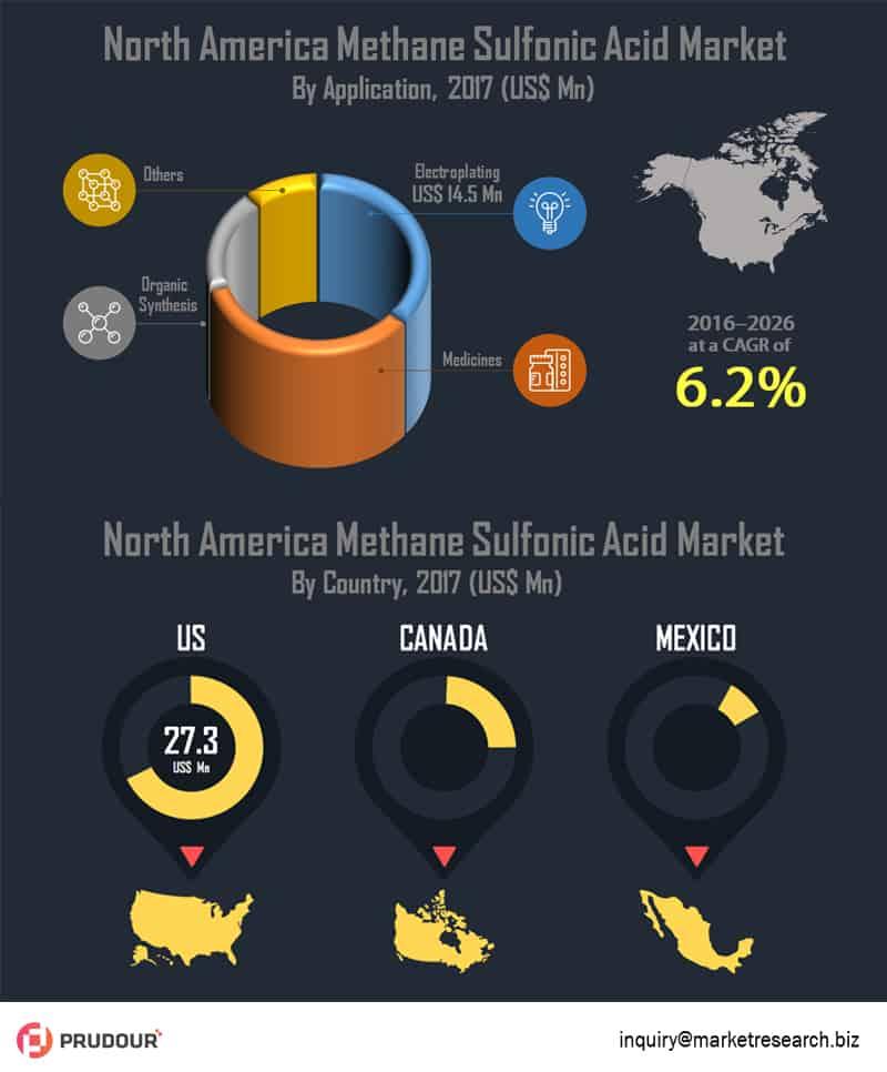 north america methane sulfonic acid market infographics