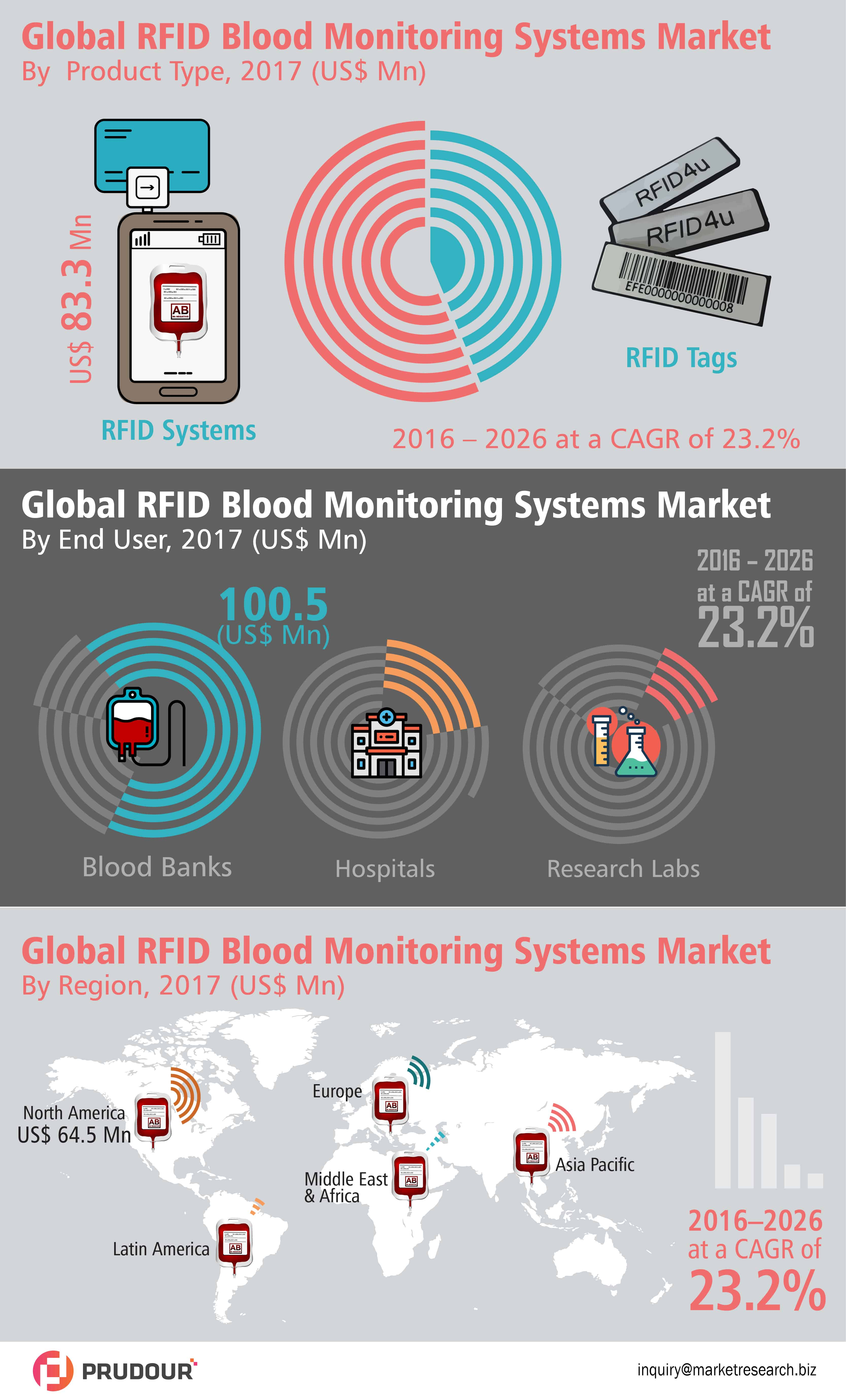 rfid blood monitoring systems market