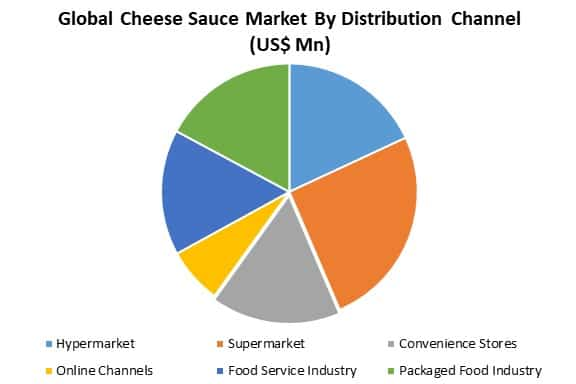 global cheese sauce market by application