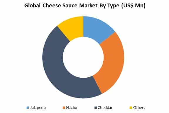 global cheese sauce market by type