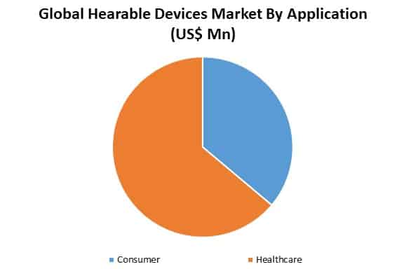 global hearable devices market by application