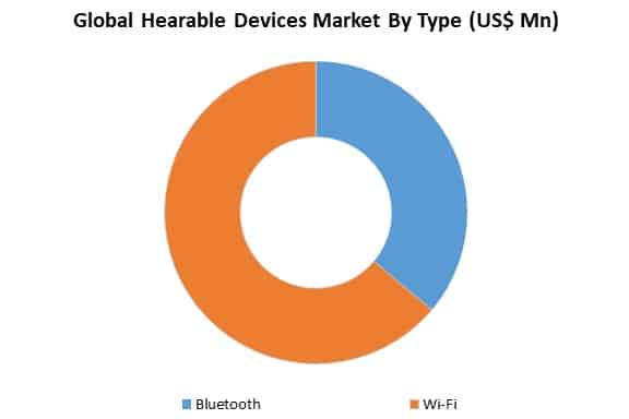 global hearable devices market by type