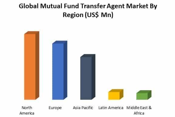 global mutual fund transfer agent market by region