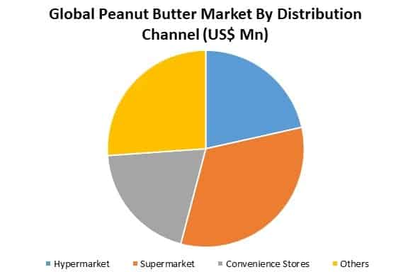 global peanut butter market by application