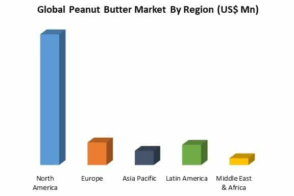 global peanut butter market by region