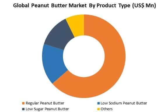 global peanut butter market by type