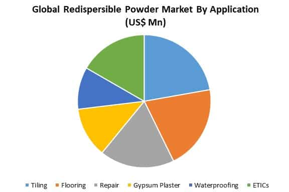 global redispersible powder market by application