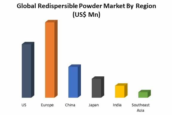 global redispersible powder market by region