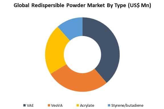 global redispersible powder market by type