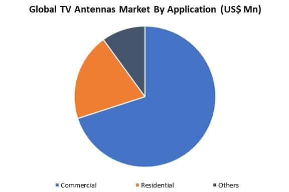 global tv antennas market by application
