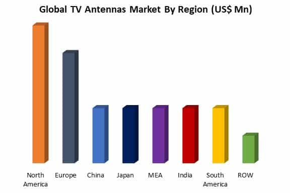 global tv antennas market by region
