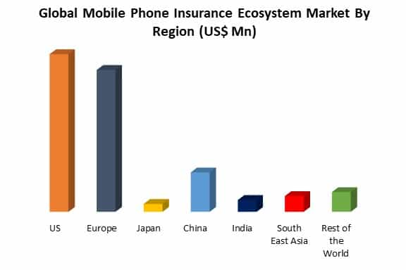 mobile phone insurance ecosystem market by region