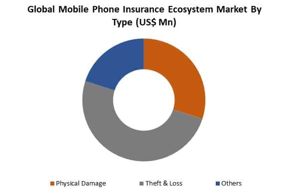 mobile phone insurance ecosystem market by type
