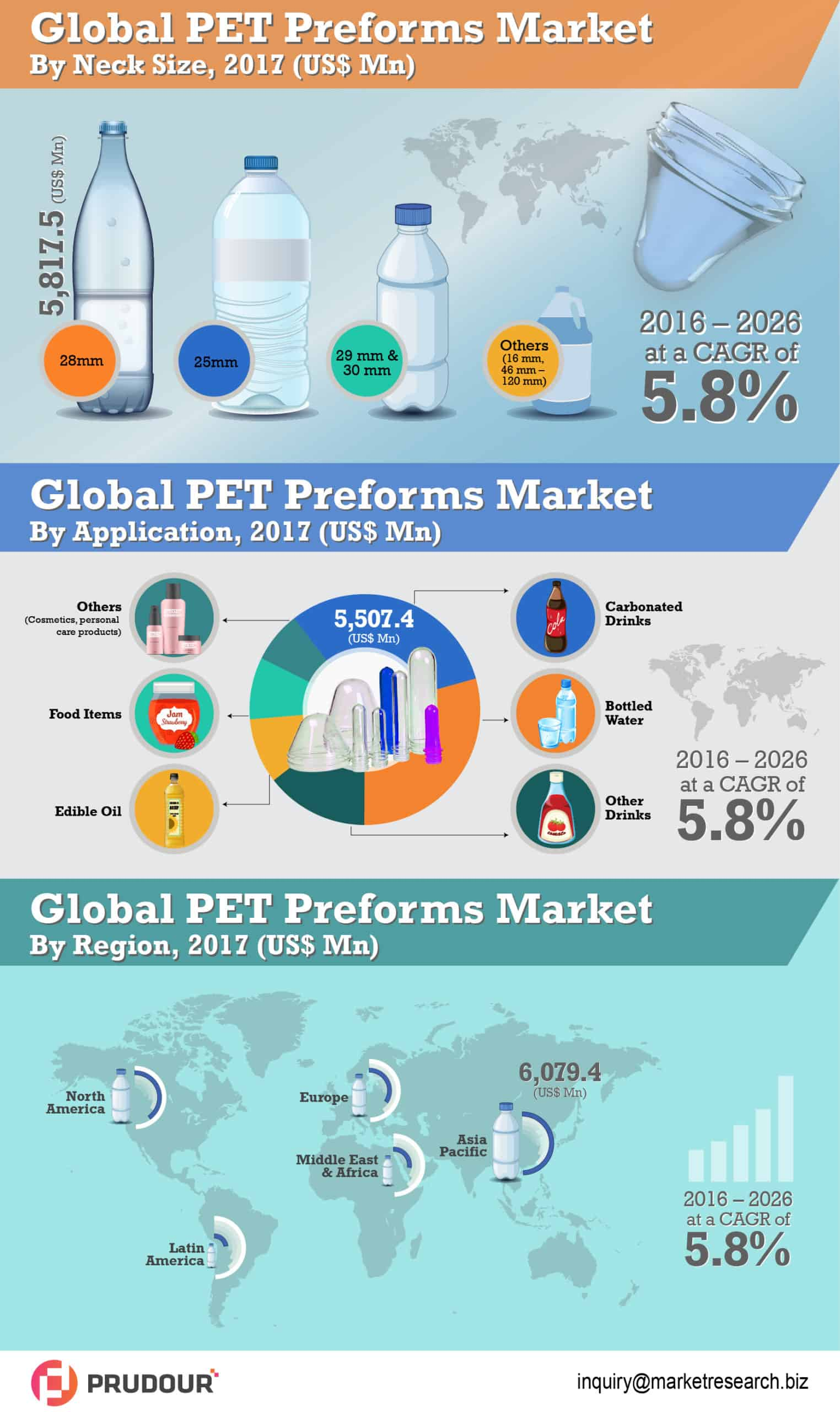 PET Preforms Market