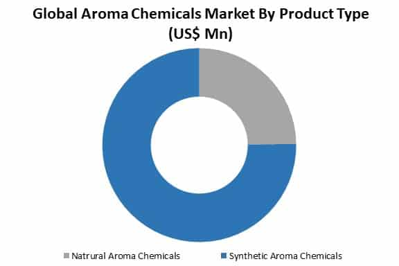 aroma chemicals market by type