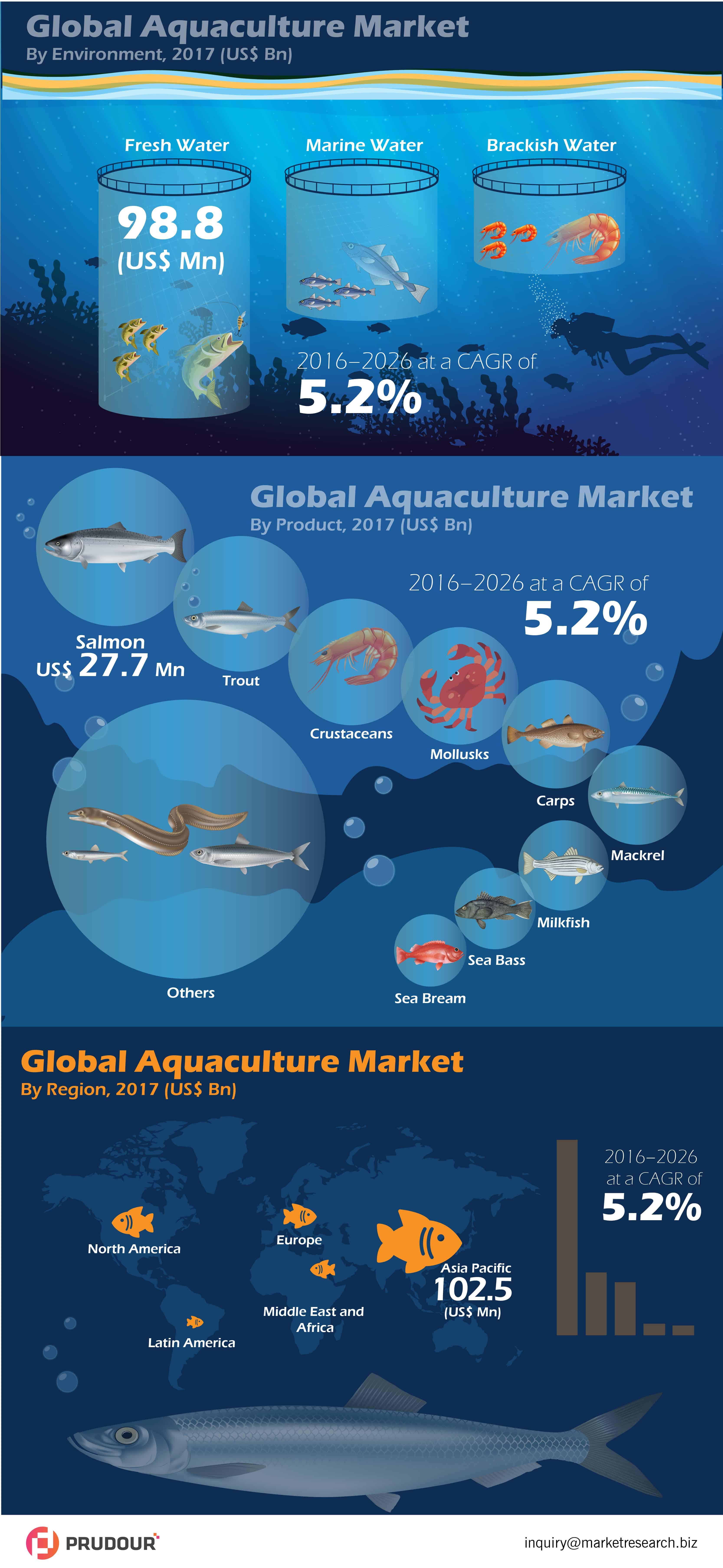 Global Aquaculture Market