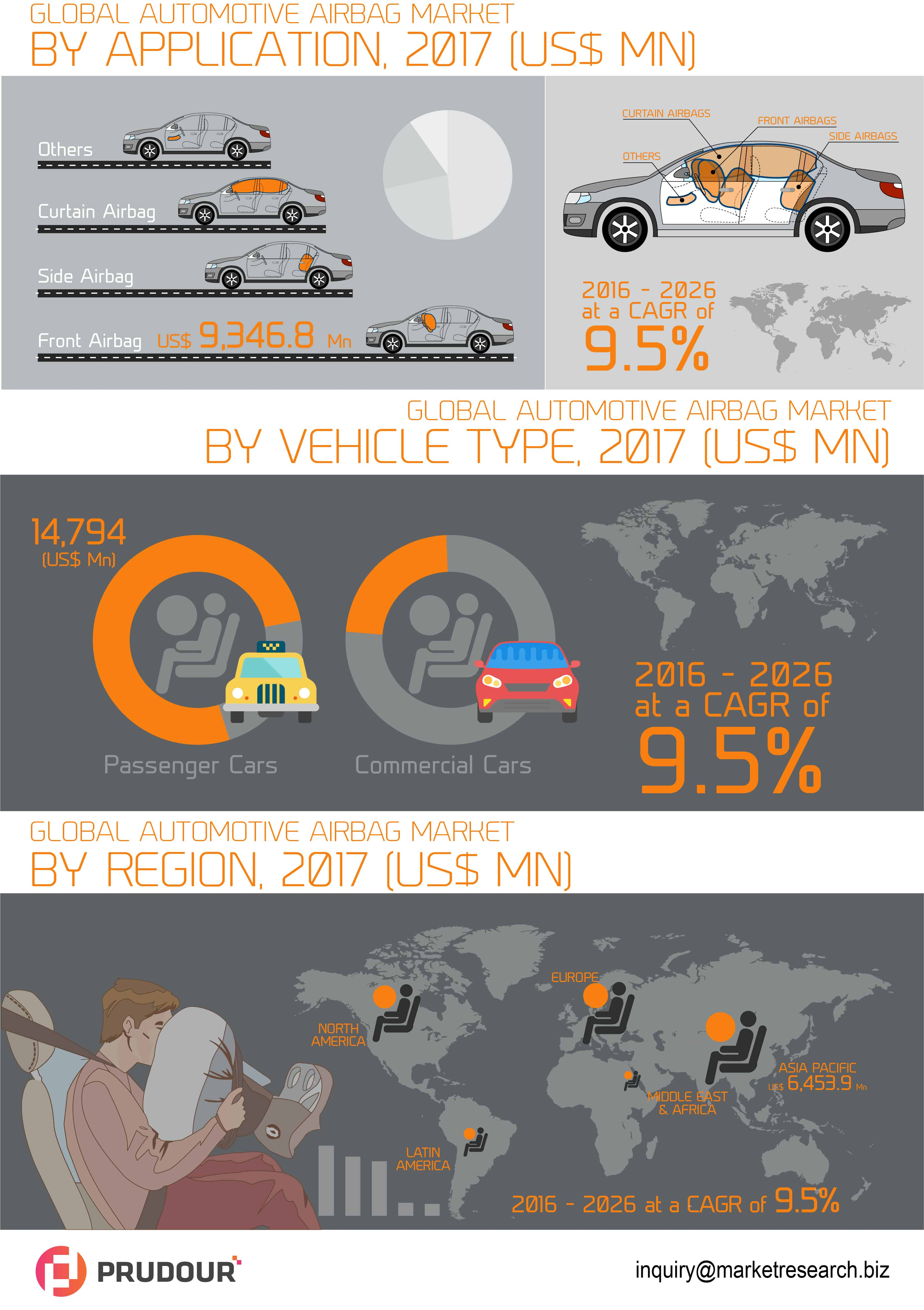 global automotive airbag market infographics