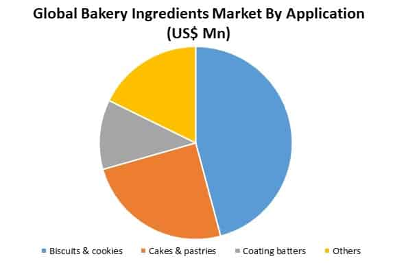 global bakery ingredients market by application
