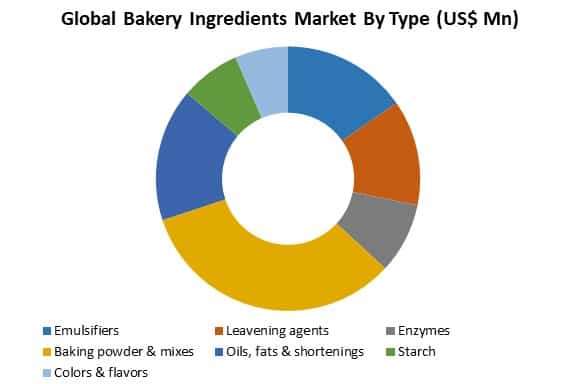 global bakery ingredients market by type
